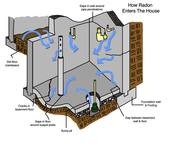 Learn How Radon Enters Your New York, New Jersey, Pennsylvania and Connecticut House